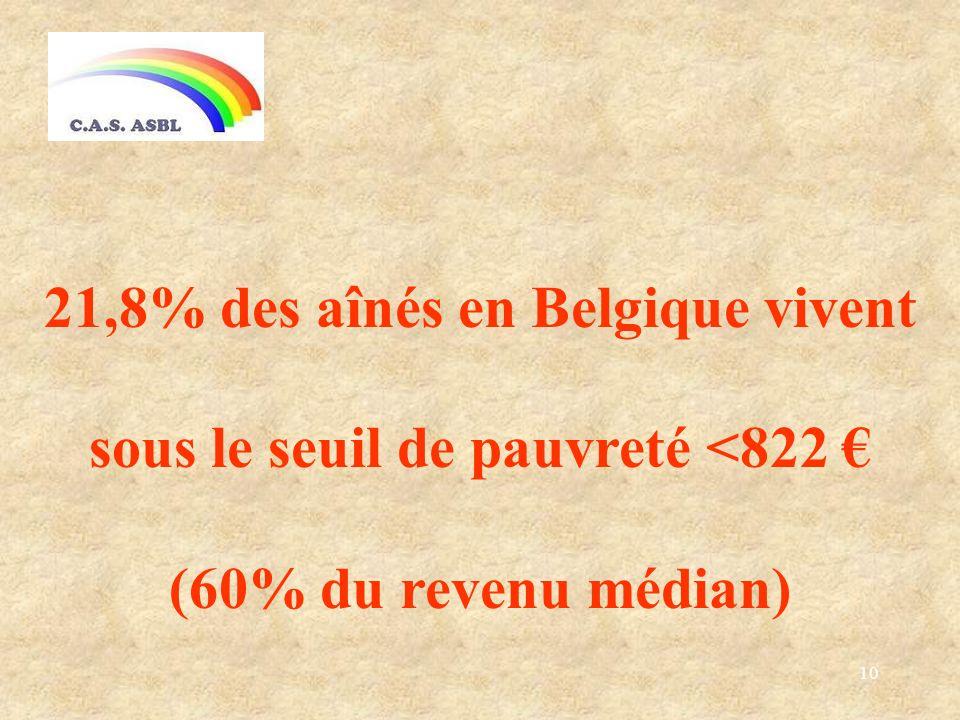 10 21,8% des aînés en Belgique vivent sous le seuil de pauvreté <822 (60% du revenu médian)