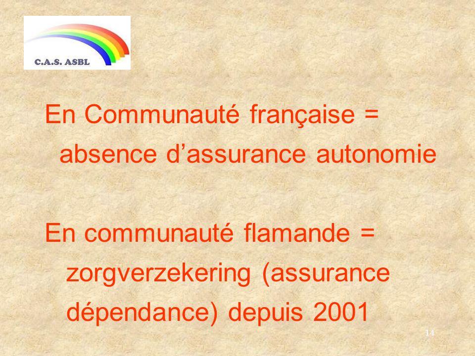 14 En Communauté française = absence dassurance autonomie En communauté flamande = zorgverzekering (assurance dépendance) depuis 2001