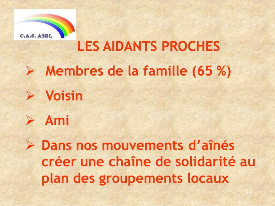 19 LES AIDANTS PROCHES Membres de la famille (65 %) Voisin Ami Dans nos mouvements daînés créer une chaîne de solidarité au plan des groupements locaux