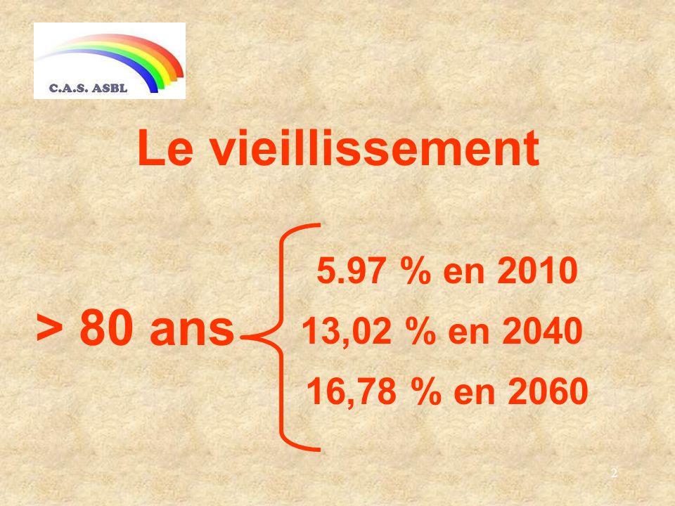 2 Le vieillissement 5.97 % en 2010 13,02 % en 2040 16,78 % en 2060 > 80 ans