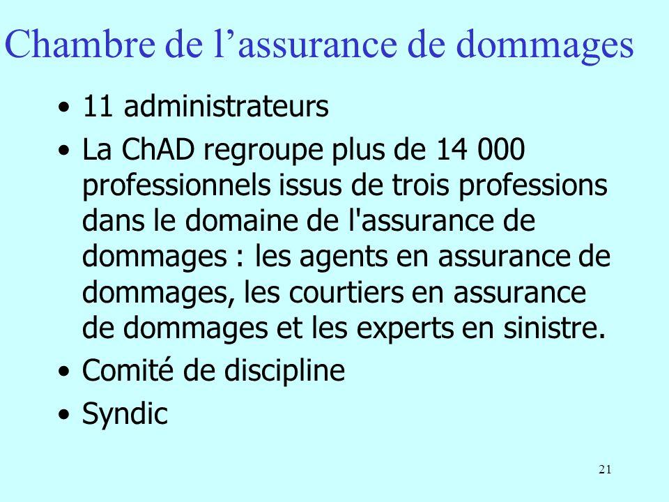 21 Chambre de lassurance de dommages 11 administrateurs La ChAD regroupe plus de 14 000 professionnels issus de trois professions dans le domaine de l assurance de dommages : les agents en assurance de dommages, les courtiers en assurance de dommages et les experts en sinistre.