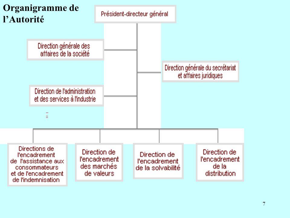 7 Organigramme de lAutorité