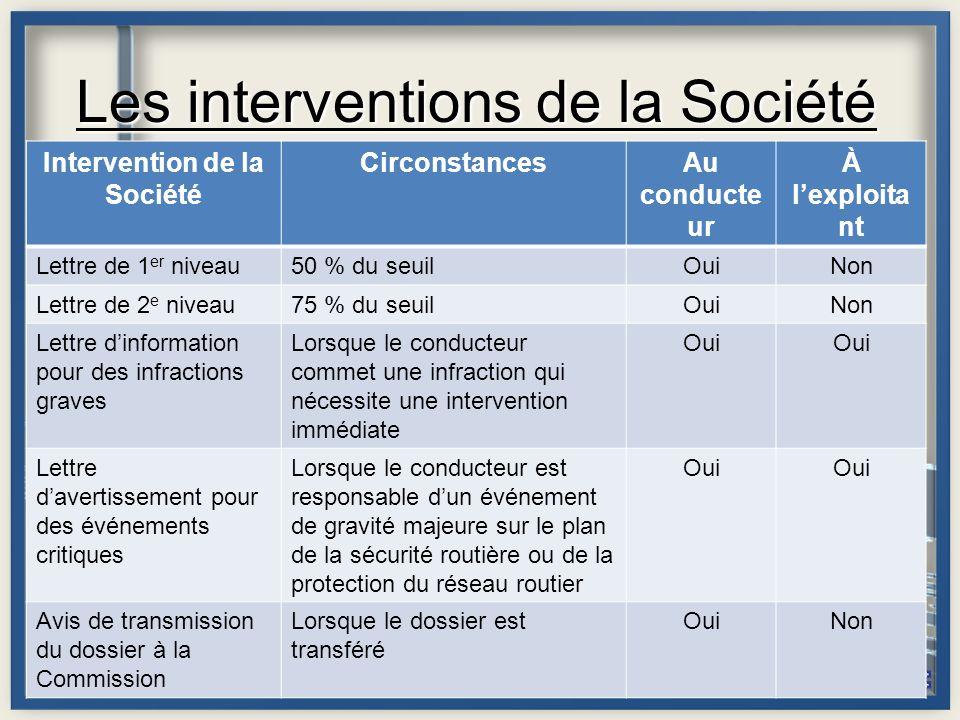 Les interventions de la Société © Société de l'assurance automobile du Québec, 2010 Page 12 Intervention de la Société CirconstancesAu conducte ur À l