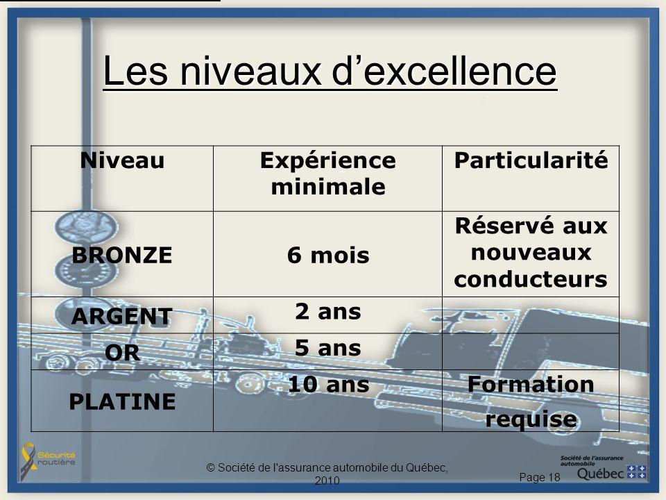 Les niveaux dexcellence © Société de l'assurance automobile du Québec, 2010 Page 18 NiveauExpérience minimale Particularité BRONZE6 mois Réservé aux n