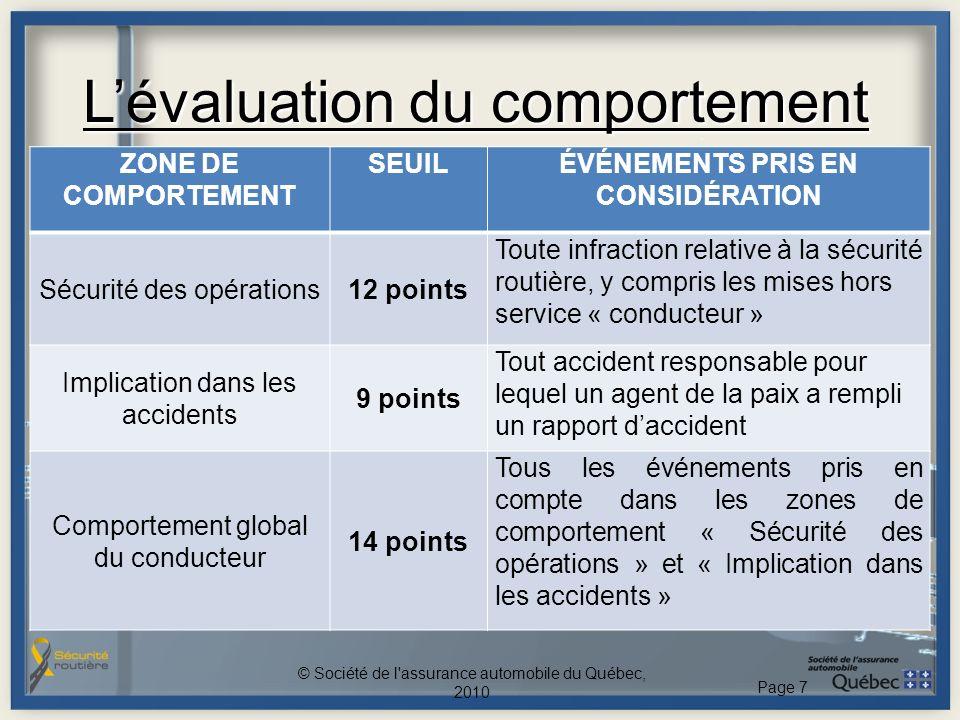 Lévaluation du comportement © Société de l'assurance automobile du Québec, 2010 Page 7 ZONE DE COMPORTEMENT SEUILÉVÉNEMENTS PRIS EN CONSIDÉRATION Sécu