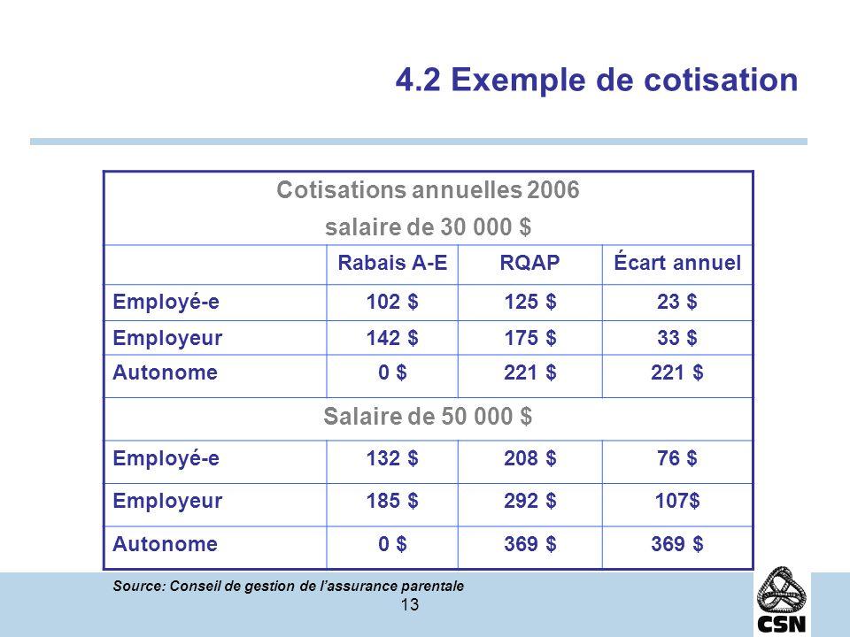 13 4.2 Exemple de cotisation Cotisations annuelles 2006 salaire de 30 000 $ Rabais A-ERQAPÉcart annuel Employé-e102 $125 $23 $ Employeur142 $175 $33 $ Autonome0 $221 $ Salaire de 50 000 $ Employé-e132 $208 $76 $ Employeur185 $292 $107$ Autonome0 $369 $ Source: Conseil de gestion de lassurance parentale
