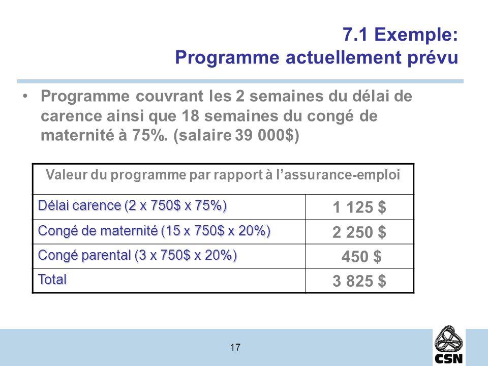 17 7.1 Exemple: Programme actuellement prévu Programme couvrant les 2 semaines du délai de carence ainsi que 18 semaines du congé de maternité à 75%.