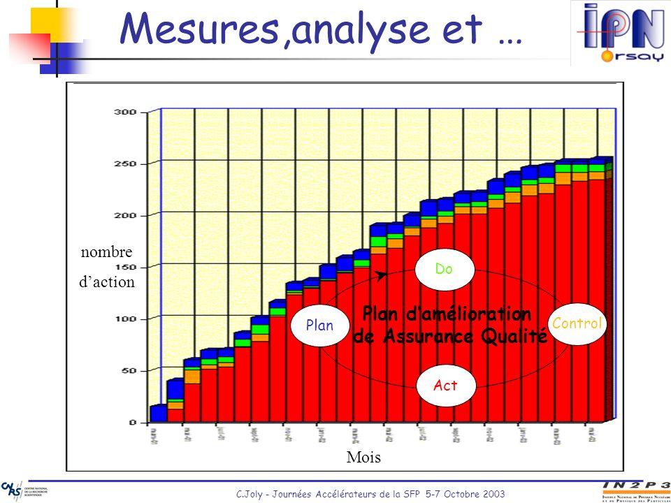 C.Joly - Journées Accélérateurs de la SFP 5-7 Octobre 2003 Mesures,analyse et … Plan damélioration de Assurance Qualité Control Act Plan Do Mois nombr
