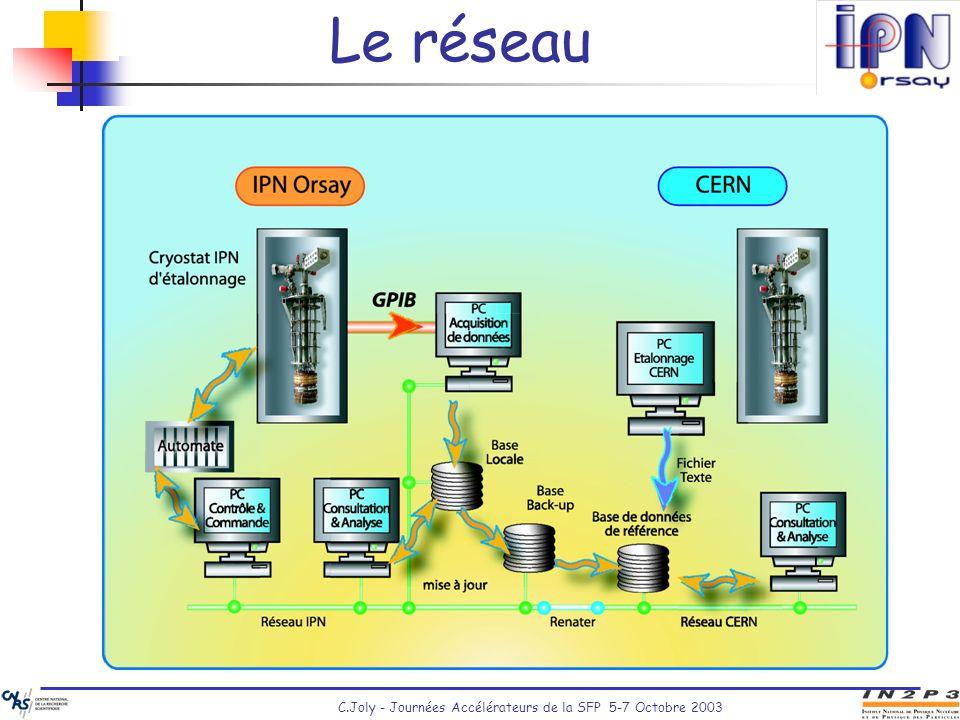 C.Joly - Journées Accélérateurs de la SFP 5-7 Octobre 2003 Le réseau