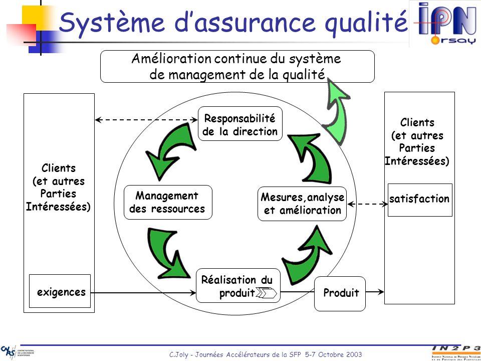 C.Joly - Journées Accélérateurs de la SFP 5-7 Octobre 2003 Système dassurance qualité Amélioration continue du système de management de la qualité Res