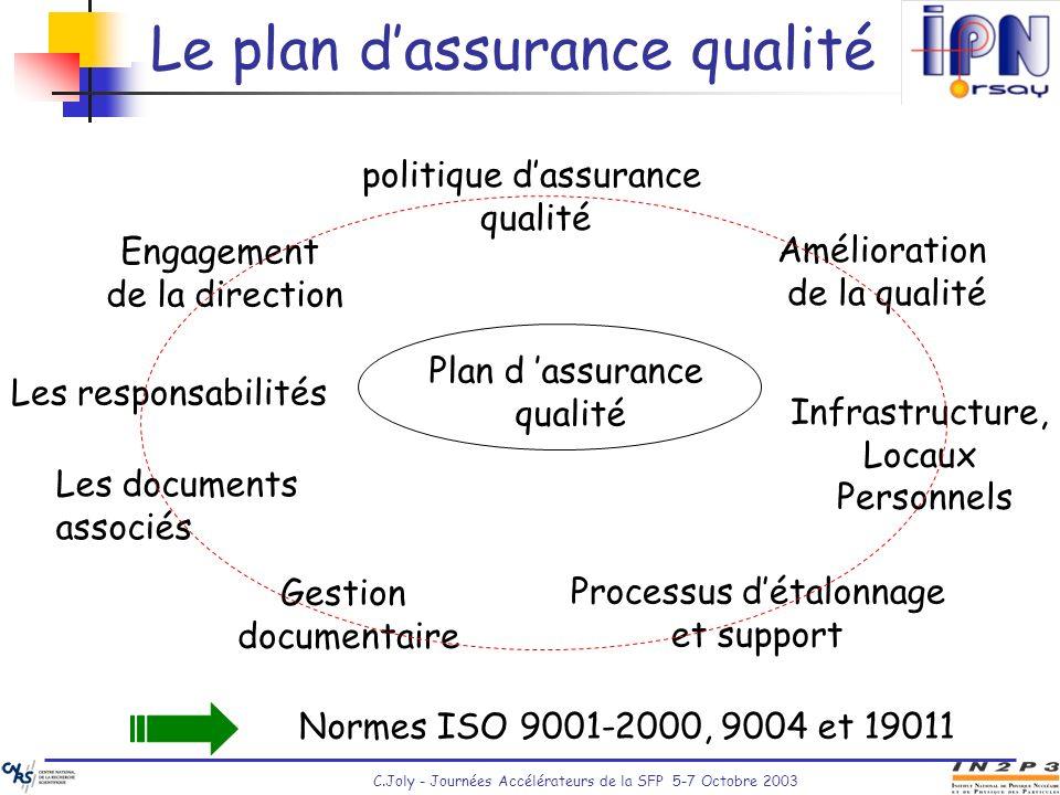 C.Joly - Journées Accélérateurs de la SFP 5-7 Octobre 2003 Le plan dassurance qualité Plan d assurance qualité Gestion documentaire Processus détalonn