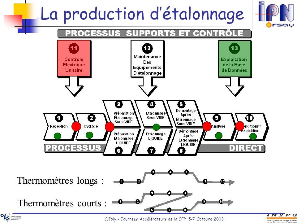 C.Joly - Journées Accélérateurs de la SFP 5-7 Octobre 2003 La production détalonnage Thermomètres longs : Thermomètres courts :