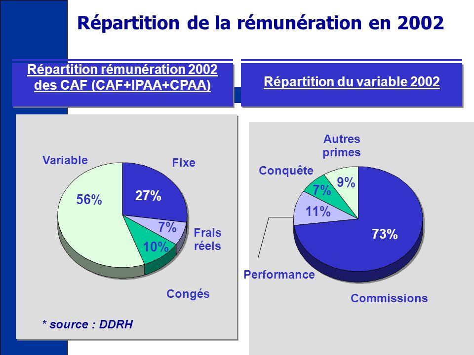 Rémunération Fixe Commissions Prime sur encours, Prime de conquête Prime de performance Prime de fidélisation