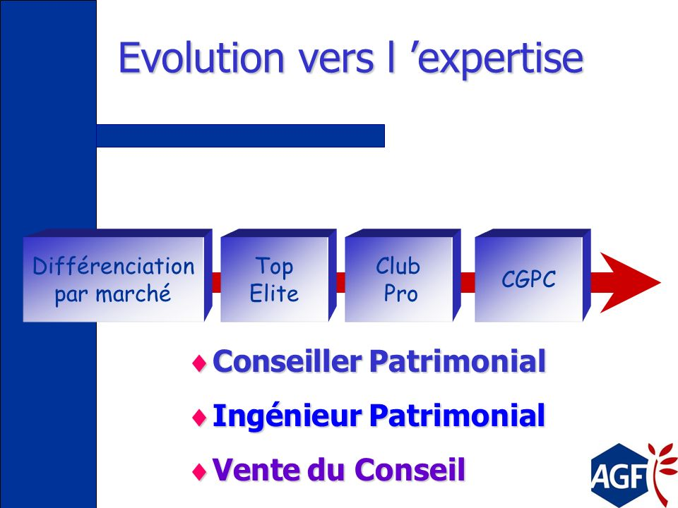 Evolution vers le management Vente Conseiller AF Inspecteur des Ventes IC IF IM IRH Animation Management