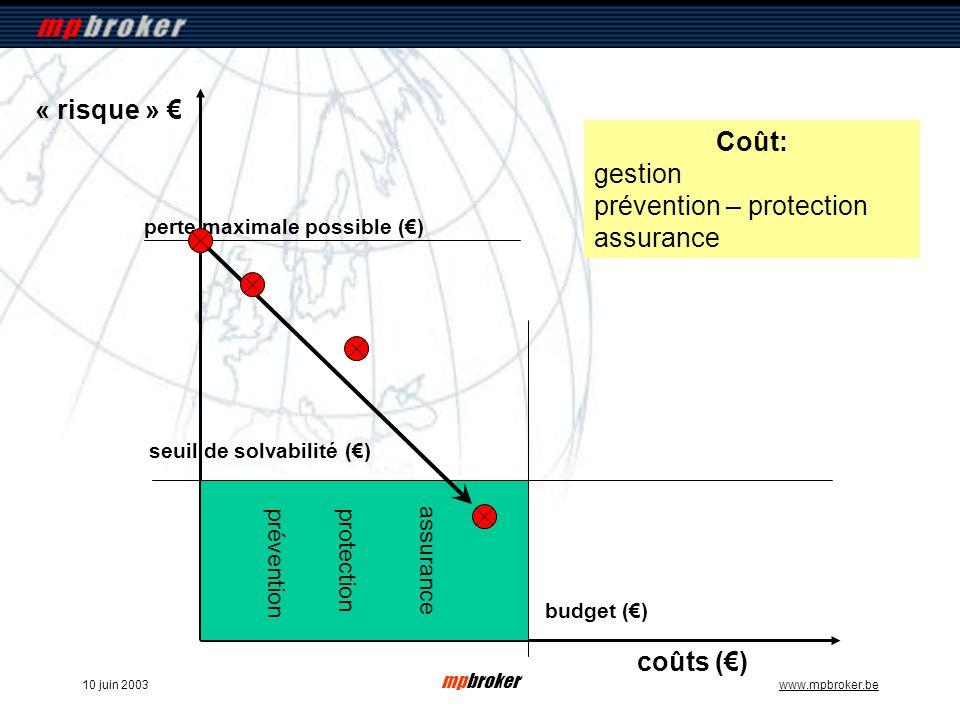 mpbroker www.mpbroker.be10 juin 2003 coûts () « risque » seuil de solvabilité () Coût: gestion prévention – protection assurance budget () perte maximale possible () prévention protection assurance