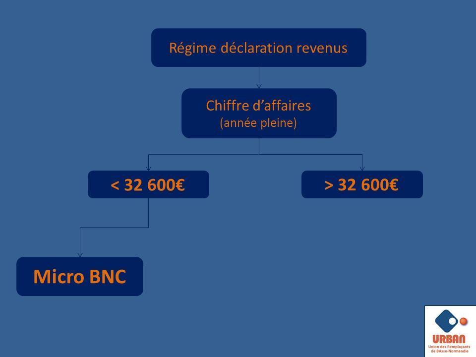 Chiffre daffaires (année pleine) < 32 600 Micro BNC Régime déclaration revenus > 32 600