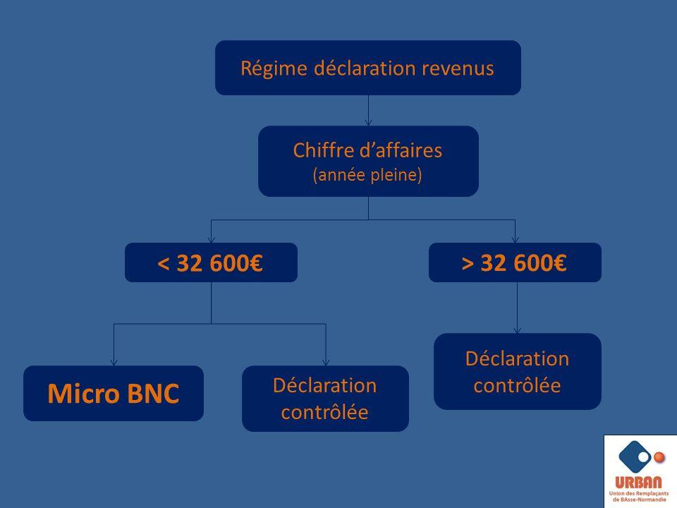 Chiffre daffaires (année pleine) < 32 600 Micro BNC Déclaration contrôlée Régime déclaration revenus > 32 600 Déclaration contrôlée