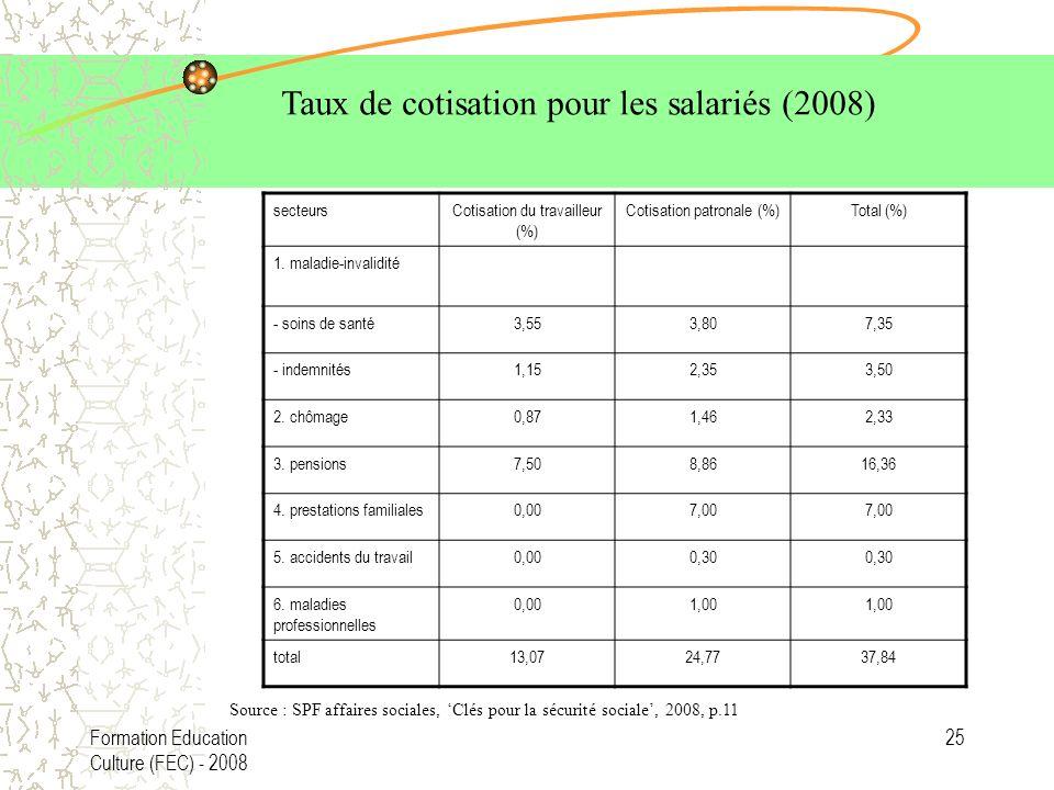 Formation Education Culture (FEC) - 2008 25 secteursCotisation du travailleur (%) Cotisation patronale (%)Total (%) 1. maladie-invalidité - soins de s