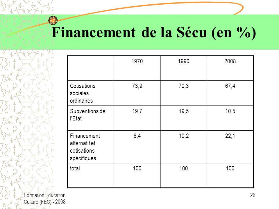 Formation Education Culture (FEC) - 2008 26 Financement de la Sécu (en %) 197019902008 Cotisations sociales ordinaires 73,970,367,4 Subventions de lEtat 19,719,510,5 Financement alternatif et cotisations spécifiques 6,410,222,1 total100