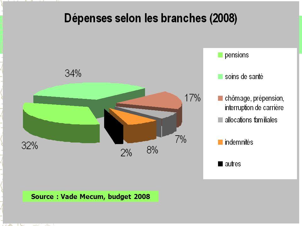 Formation Education Culture (FEC) - 2008 6 Source : Vade Mecum, budget 2008
