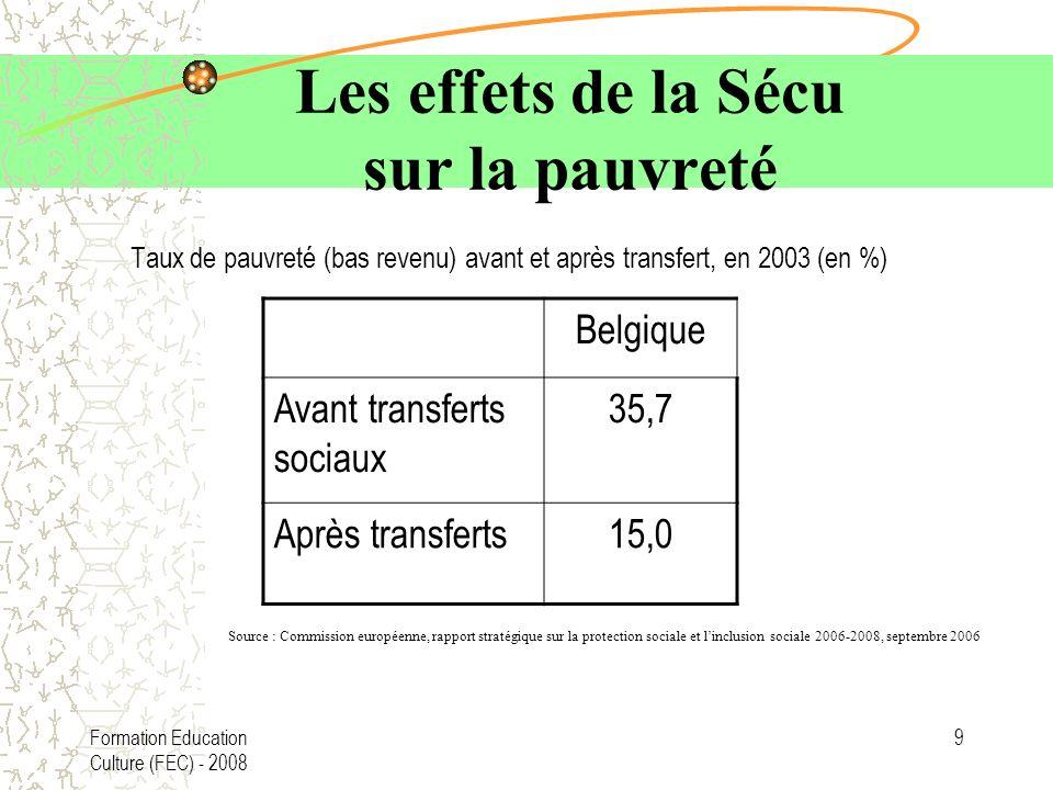 Formation Education Culture (FEC) - 2008 9 Les effets de la Sécu sur la pauvreté Taux de pauvreté (bas revenu) avant et après transfert, en 2003 (en %