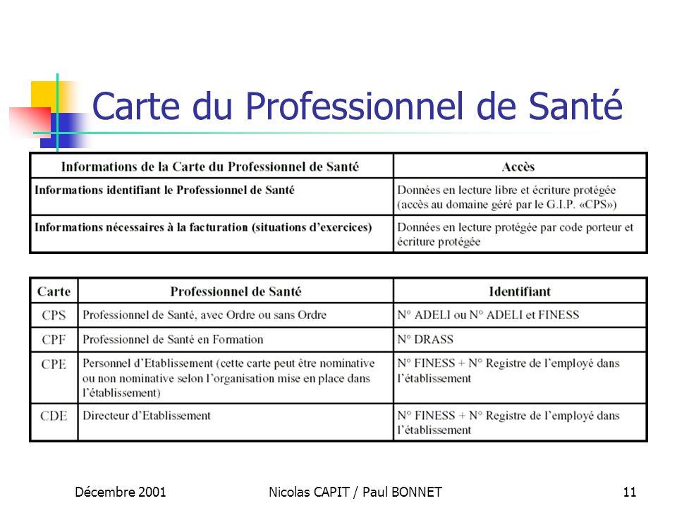 Décembre 2001Nicolas CAPIT / Paul BONNET11 Carte du Professionnel de Santé