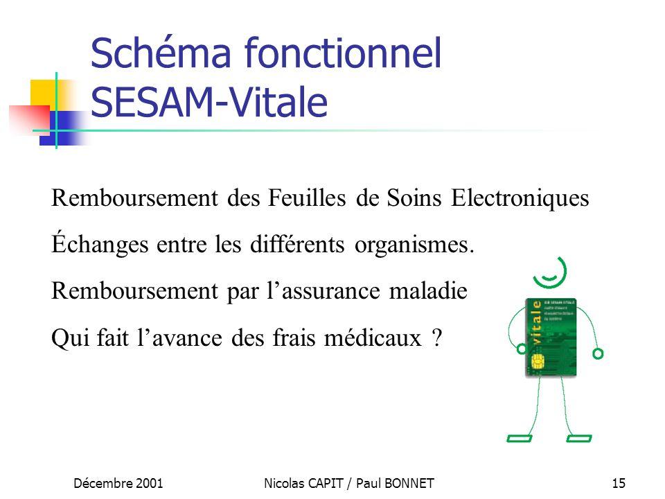 Décembre 2001Nicolas CAPIT / Paul BONNET15 Schéma fonctionnel SESAM-Vitale Remboursement des Feuilles de Soins Electroniques Échanges entre les différ