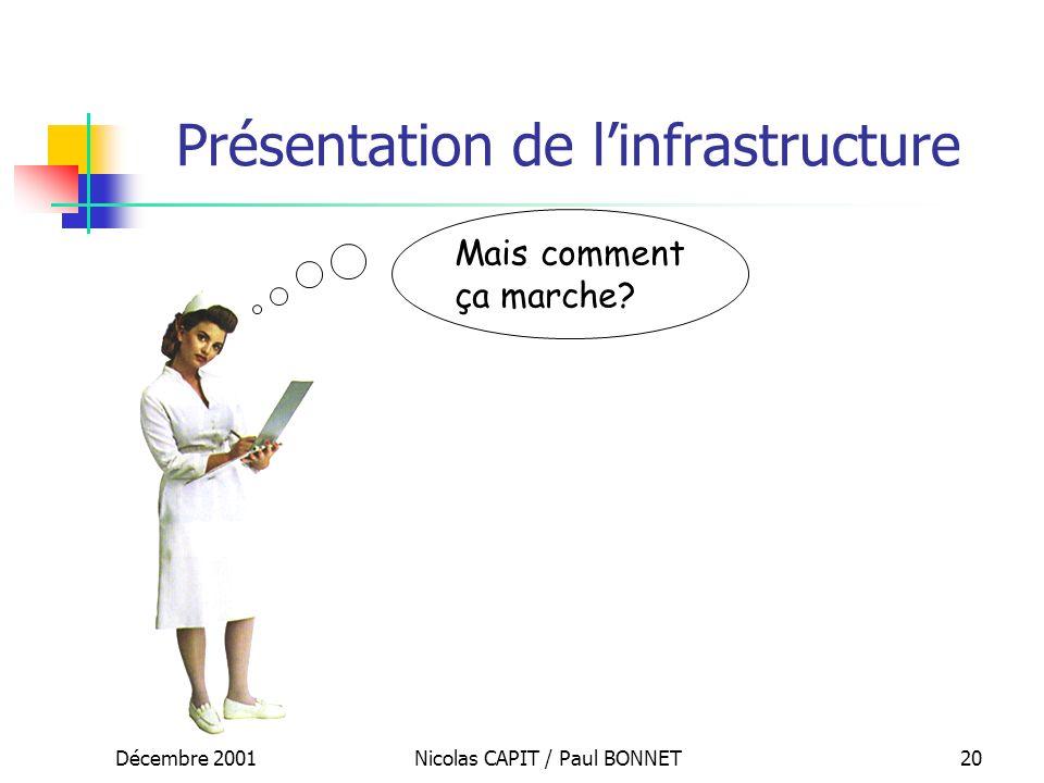 Décembre 2001Nicolas CAPIT / Paul BONNET20 Présentation de linfrastructure Mais comment ça marche?