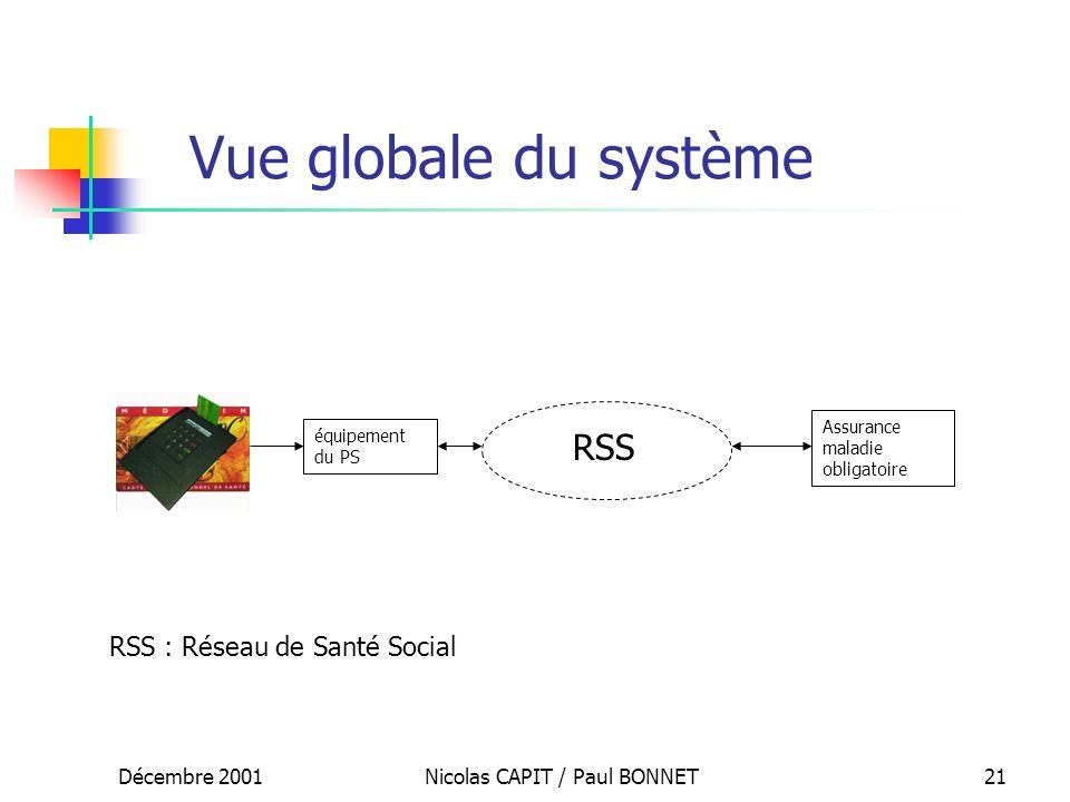 Décembre 2001Nicolas CAPIT / Paul BONNET21 équipement du PS RSS Assurance maladie obligatoire RSS : Réseau de Santé Social Vue globale du système