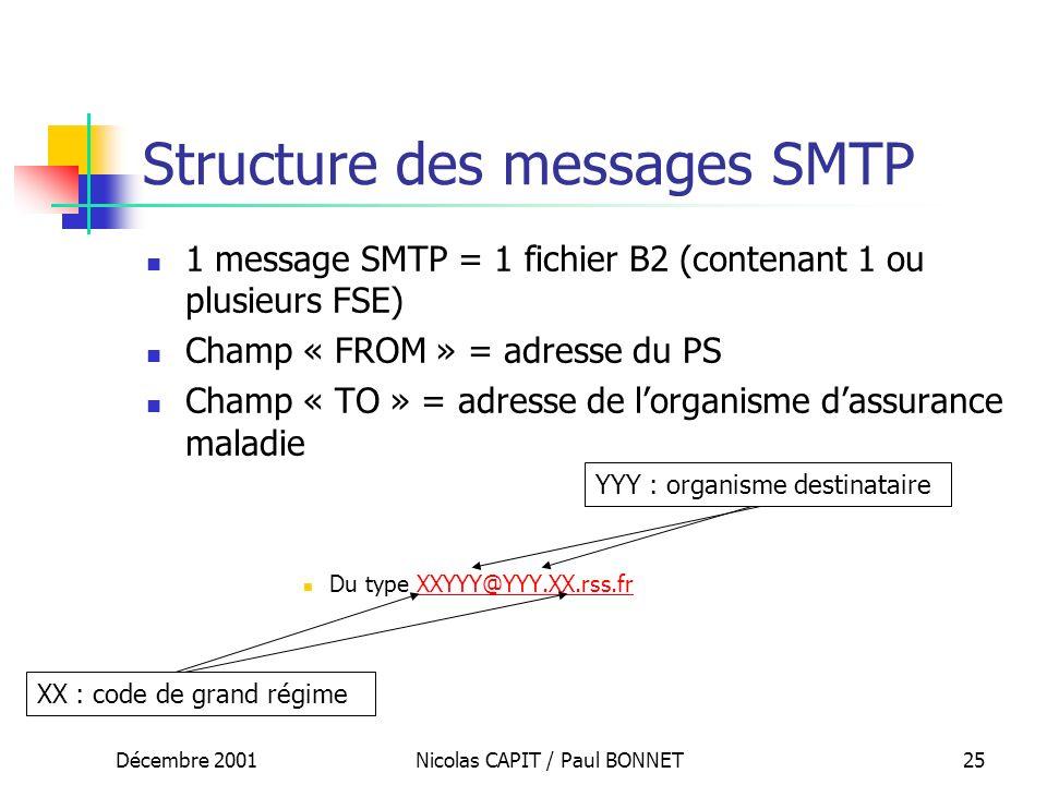 Décembre 2001Nicolas CAPIT / Paul BONNET25 Structure des messages SMTP 1 message SMTP = 1 fichier B2 (contenant 1 ou plusieurs FSE) Champ « FROM » = a
