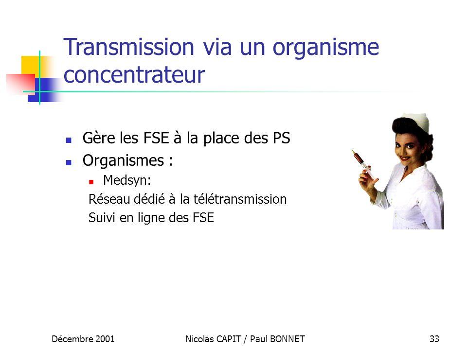 Décembre 2001Nicolas CAPIT / Paul BONNET33 Gère les FSE à la place des PS Organismes : Medsyn: Réseau dédié à la télétransmission Suivi en ligne des F