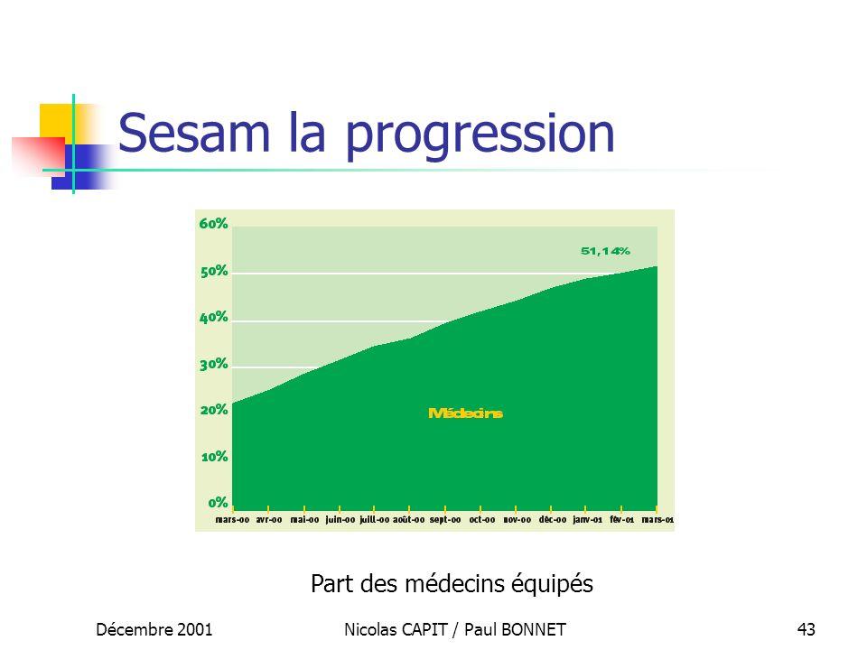 Décembre 2001Nicolas CAPIT / Paul BONNET43 Sesam la progression Part des médecins équipés