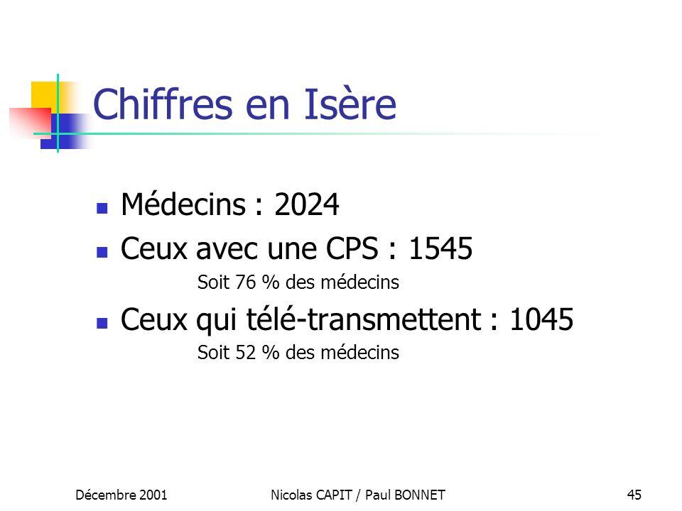 Décembre 2001Nicolas CAPIT / Paul BONNET45 Chiffres en Isère Médecins : 2024 Ceux avec une CPS : 1545 Soit 76 % des médecins Ceux qui télé-transmetten