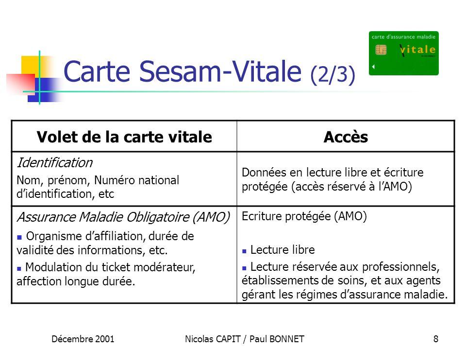 Décembre 2001Nicolas CAPIT / Paul BONNET9 Carte Sesam-Vitale (3/3) Volet de la carte vitaleAccès Assurance Maladie Complémentaire (AMC) Identificateur mutuelle, garanties effectives, etc.
