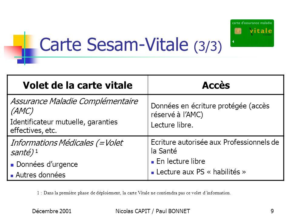 Décembre 2001Nicolas CAPIT / Paul BONNET9 Carte Sesam-Vitale (3/3) Volet de la carte vitaleAccès Assurance Maladie Complémentaire (AMC) Identificateur