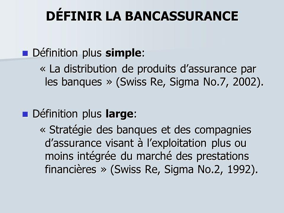 DÉFINIR LA BANCASSURANCE Définition plus simple: Définition plus simple: « La distribution de produits dassurance par les banques » (Swiss Re, Sigma N