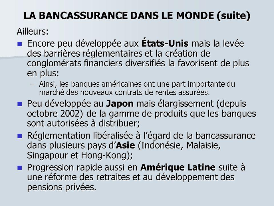 LA BANCASSURANCE DANS LE MONDE (suite) Ailleurs: Encore peu développée aux États-Unis mais la levée des barrières réglementaires et la création de con