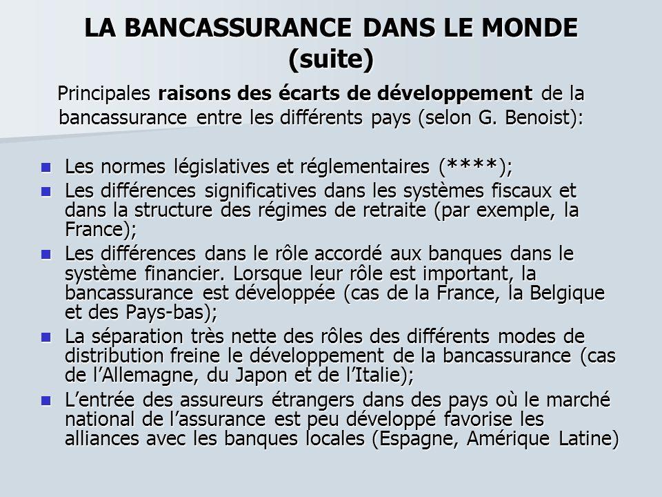 LA BANCASSURANCE DANS LE MONDE (suite) Principales raisons des écarts de développement de la Principales raisons des écarts de développement de la ban