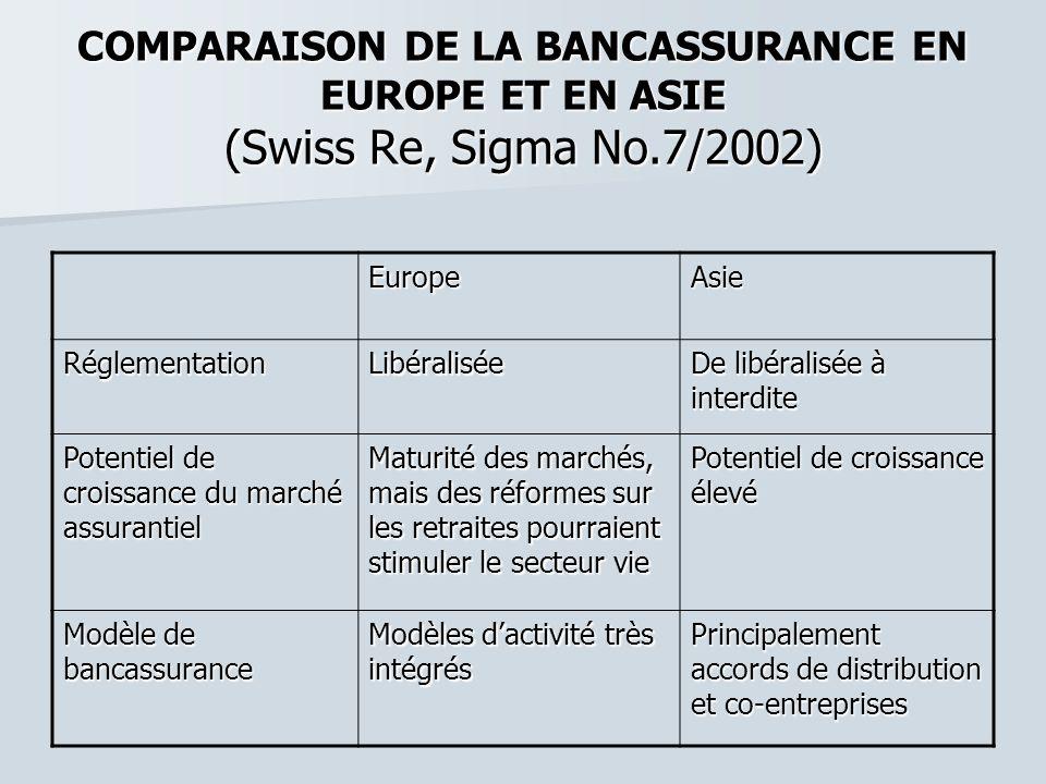 COMPARAISON DE LA BANCASSURANCE EN EUROPE ET EN ASIE (Swiss Re, Sigma No.7/2002) EuropeAsie RéglementationLibéralisée De libéralisée à interdite Poten