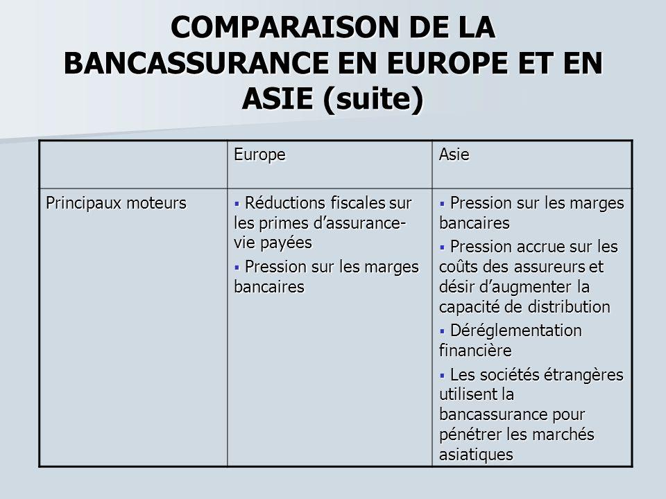 COMPARAISON DE LA BANCASSURANCE EN EUROPE ET EN ASIE (suite) EuropeAsie Principaux moteurs Réductions fiscales sur les primes dassurance- vie payées R