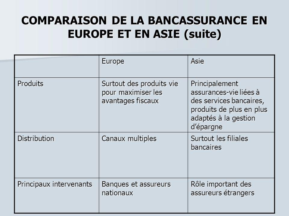 COMPARAISON DE LA BANCASSURANCE EN EUROPE ET EN ASIE (suite) EuropeAsie Produits Surtout des produits vie pour maximiser les avantages fiscaux Princip