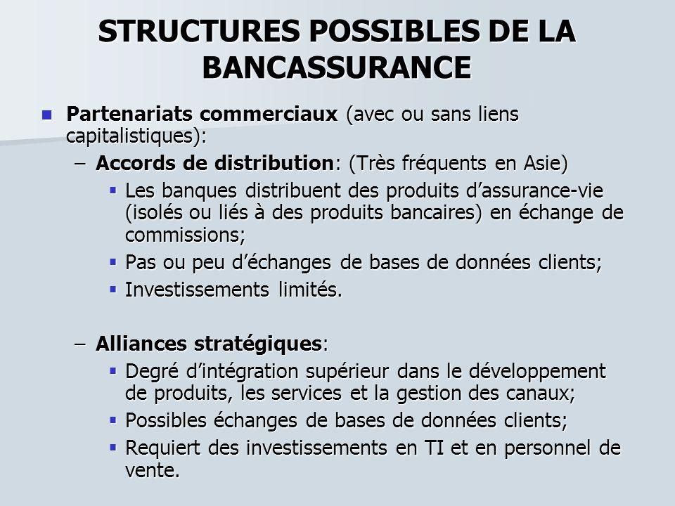 STRUCTURES POSSIBLES DE LA BANCASSURANCE Partenariats commerciaux (avec ou sans liens capitalistiques): Partenariats commerciaux (avec ou sans liens c