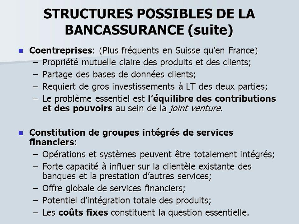 STRUCTURES POSSIBLES DE LA BANCASSURANCE (suite) Coentreprises: (Plus fréquents en Suisse quen France) Coentreprises: (Plus fréquents en Suisse quen F