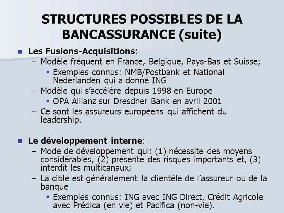 STRUCTURES POSSIBLES DE LA BANCASSURANCE (suite) Les Fusions-Acquisitions: Les Fusions-Acquisitions: –Modèle fréquent en France, Belgique, Pays-Bas et