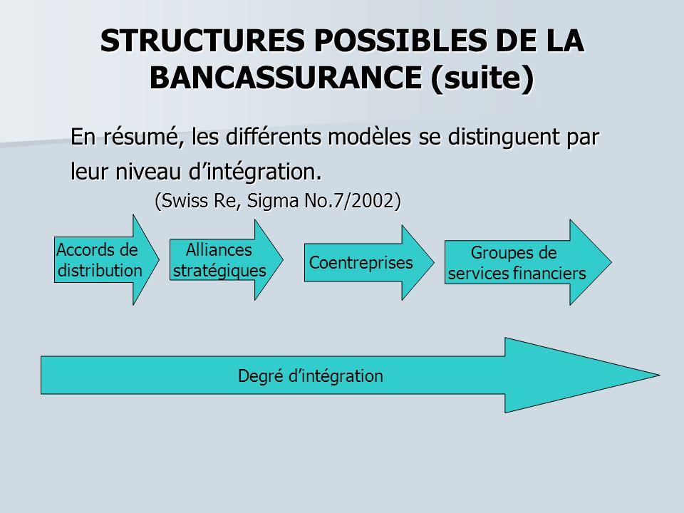 STRUCTURES POSSIBLES DE LA BANCASSURANCE (suite) En résumé, les différents modèles se distinguent par En résumé, les différents modèles se distinguent