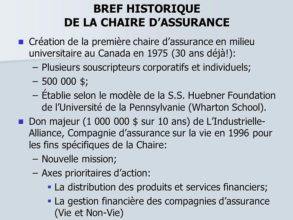 BREF HISTORIQUE DE LA CHAIRE DASSURANCE Création de la première chaire dassurance en milieu universitaire au Canada en 1975 (30 ans déjà!): Création d
