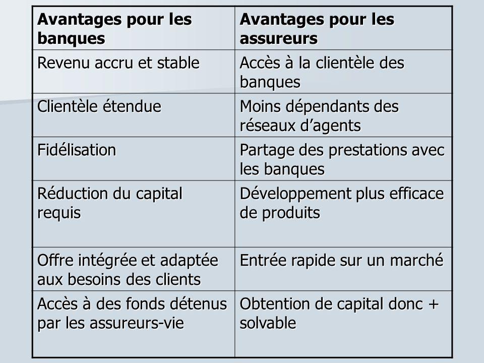 Avantages pour les banques Avantages pour les assureurs Revenu accru et stable Accès à la clientèle des banques Clientèle étendue Moins dépendants des