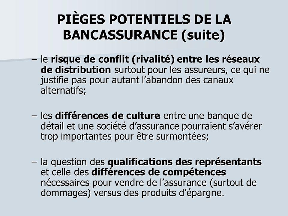PIÈGES POTENTIELS DE LA BANCASSURANCE (suite) –le risque de conflit (rivalité) entre les réseaux de distribution surtout pour les assureurs, ce qui ne