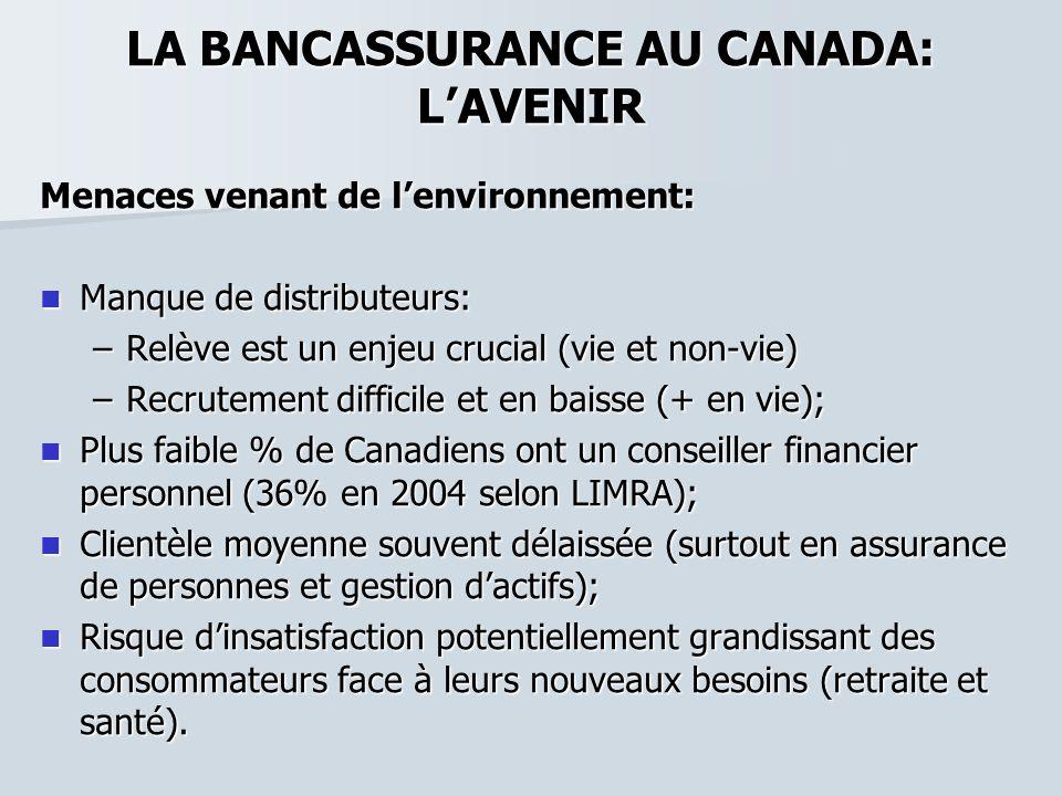 LA BANCASSURANCE AU CANADA: LAVENIR Menaces venant de lenvironnement: Manque de distributeurs: Manque de distributeurs: –Relève est un enjeu crucial (