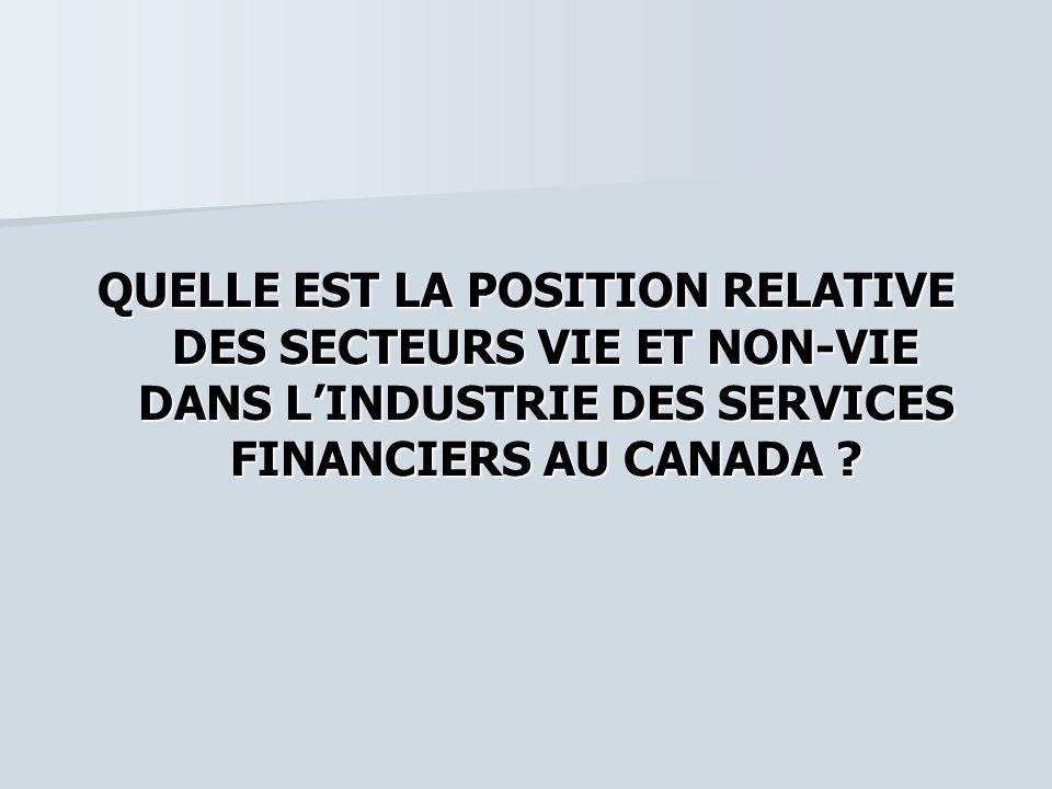 ÉVOLUTION RÉCENTE DU SECTEUR FINANCIER AU CANADA De 4 piliers De 4 piliers –Banques –Fiducies –Valeurs Mobilières –Assurances À 2 piliers (suite à lintégration des années 90) À 2 piliers (suite à lintégration des années 90) –Banques –Assurances Aujourdhui, lindustrie de lassurance est une composante clé de lindustrie canadienne des services financiers (2 e pilier).